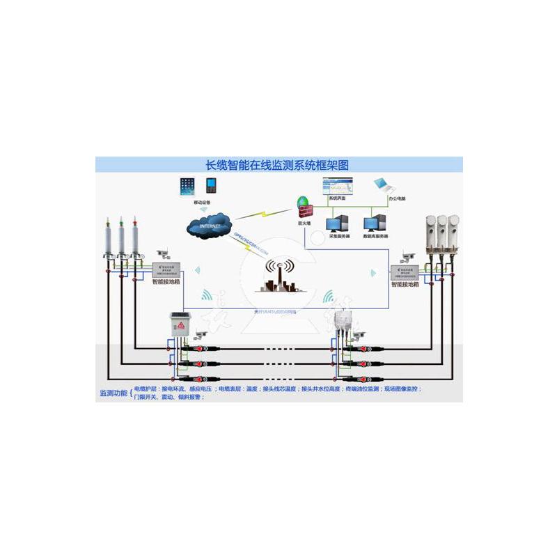 长缆智能在线监测系统